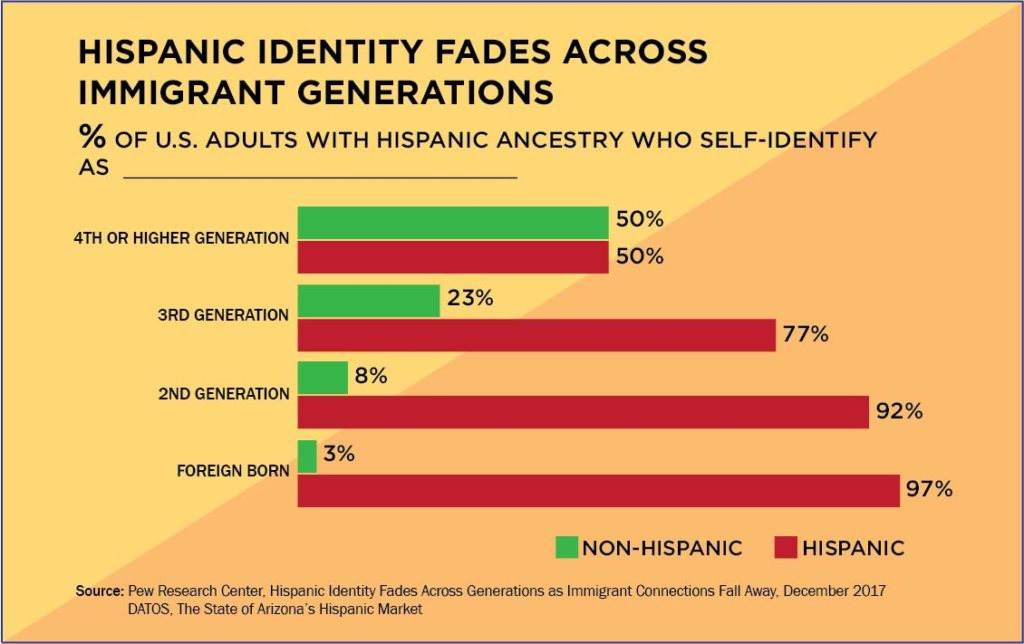 Graph citing Cultural Identity by Hispanics